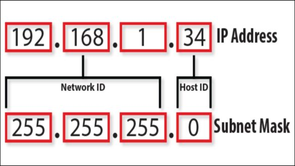 What is the Broadcast Address? – Definition, Analogy, Work, and More