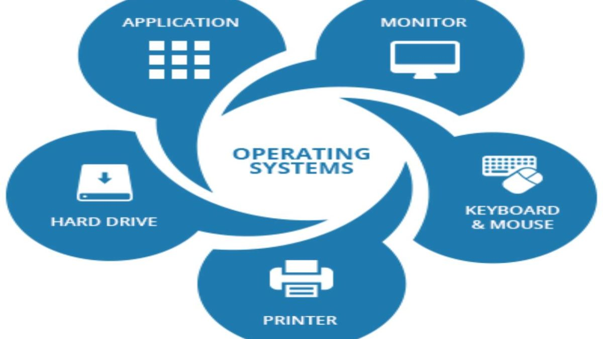What is an Operating System? – Definition, Types, Features, and More.